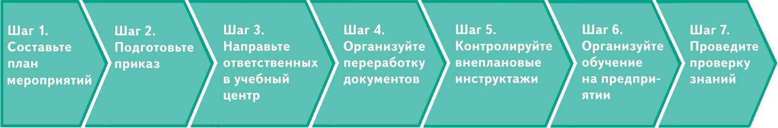 Правила охраны труда при эксплуатации промышленного транспорта с 2019 года