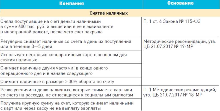 калькулятор графика платежей по кредиту банка убрир