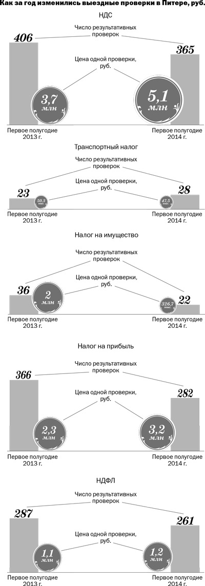 В Петербурге стало меньше  выездных проверок