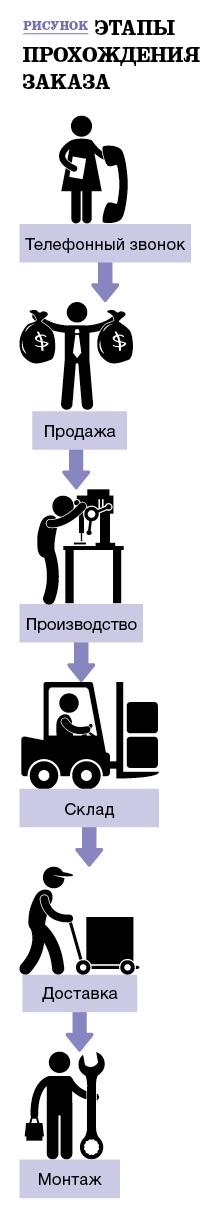 Как из заказа клиента сделать заказ поставщику