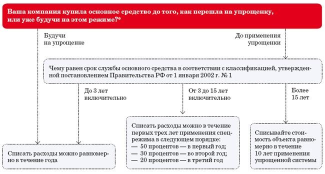 Основные средства при УСН: