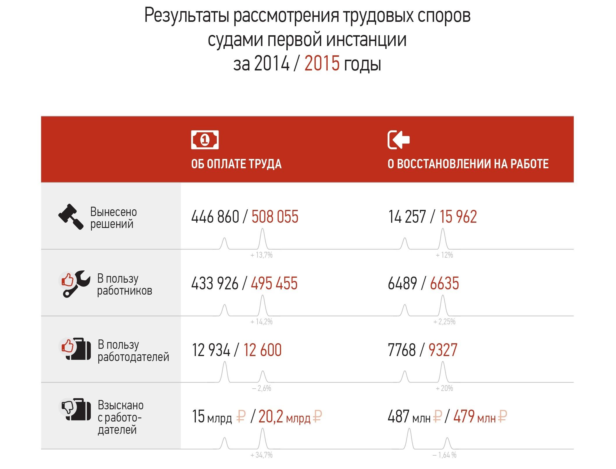 Кого считать работающим пенсионером в россии