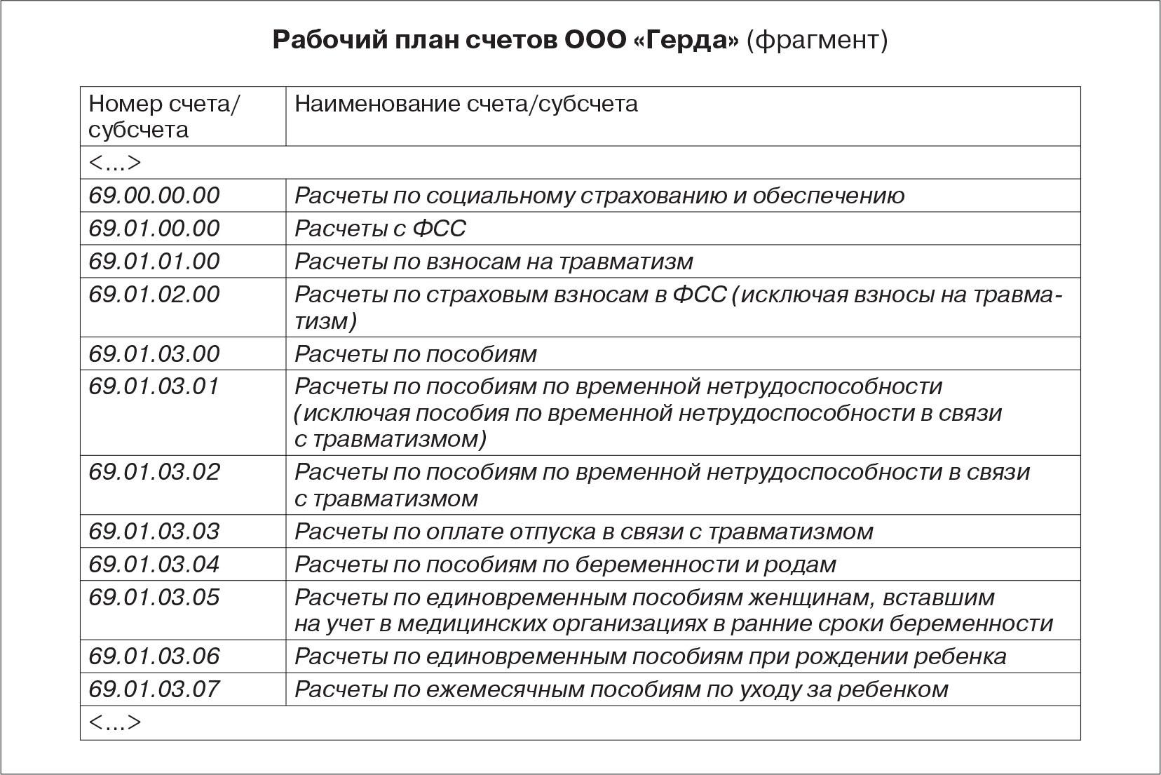 Бухгалтерский учет страховых организациях план счетов 7 фотография