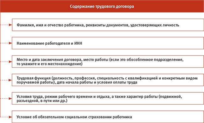 Содержание И Форма Трудового Договора Украина