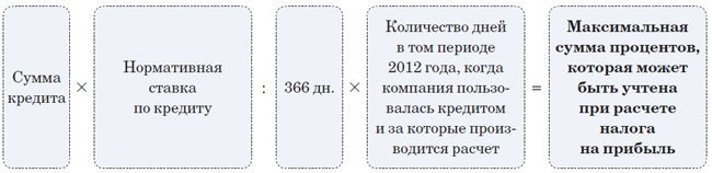 В каких бухгалтерских расчетах нужно учитывать, что 2012 год — високосный