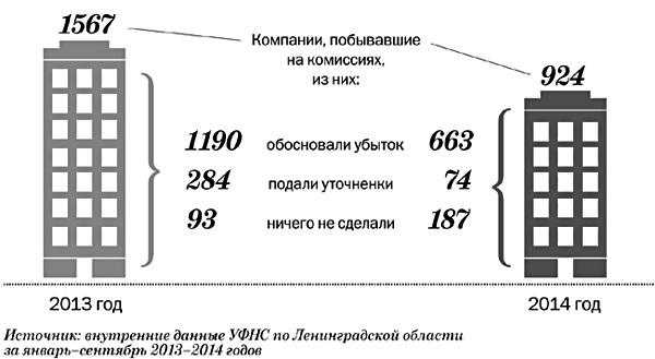 На убыточные комиссии в Ленинградской области приглашают реже