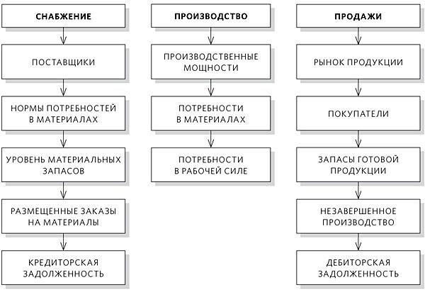 Система управленческой отчетности
