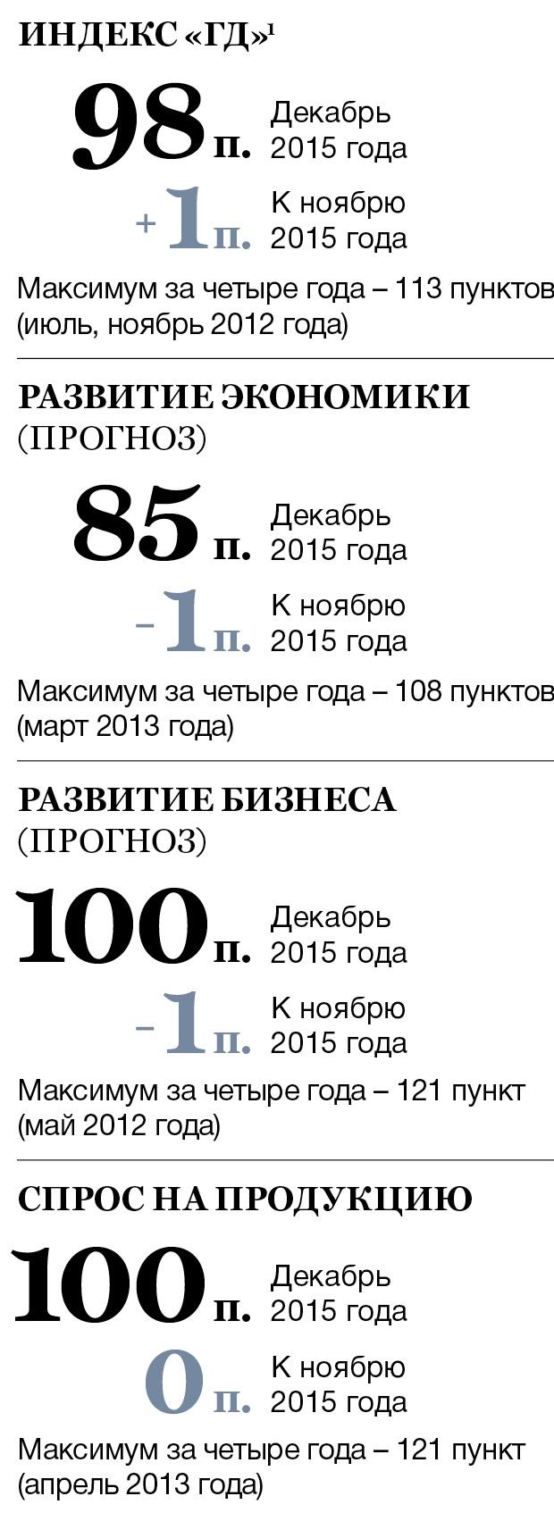 Экономическая ситуация в России и мире: анализ и прогноз. Февраль 2016