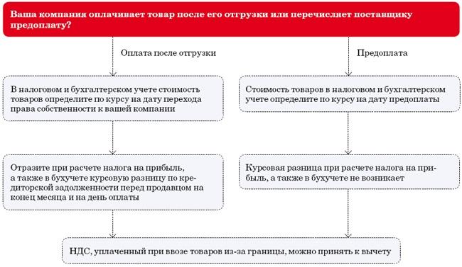 Учет импортных товаров