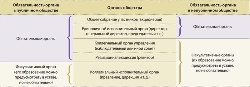 Публичные и непубличные акционерные общества отличия таблица