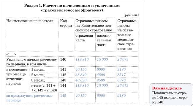 Новая форма РСВ-1 и изменения в персонифицированном учете