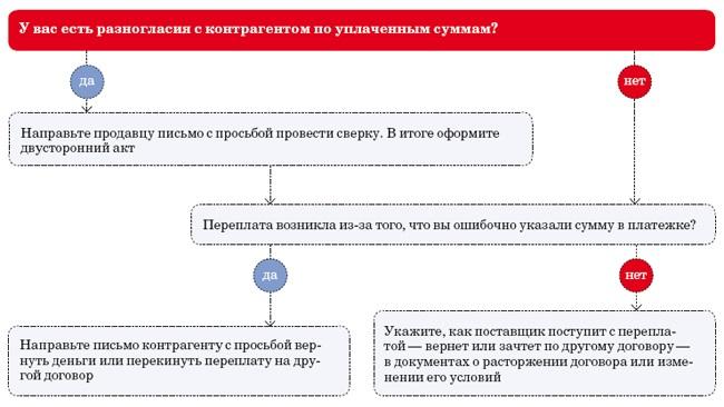 образец письма о перезачете денежных средств поставщику