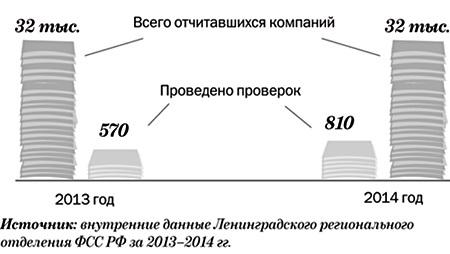 Выездная проверка: к кому приедет областной ФСС