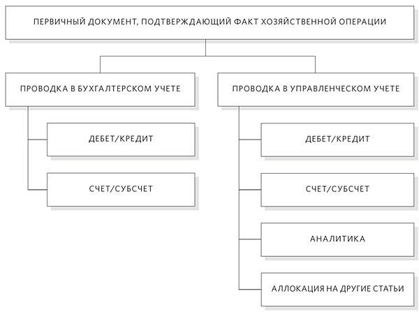 Организационные вопросы управленческого учета