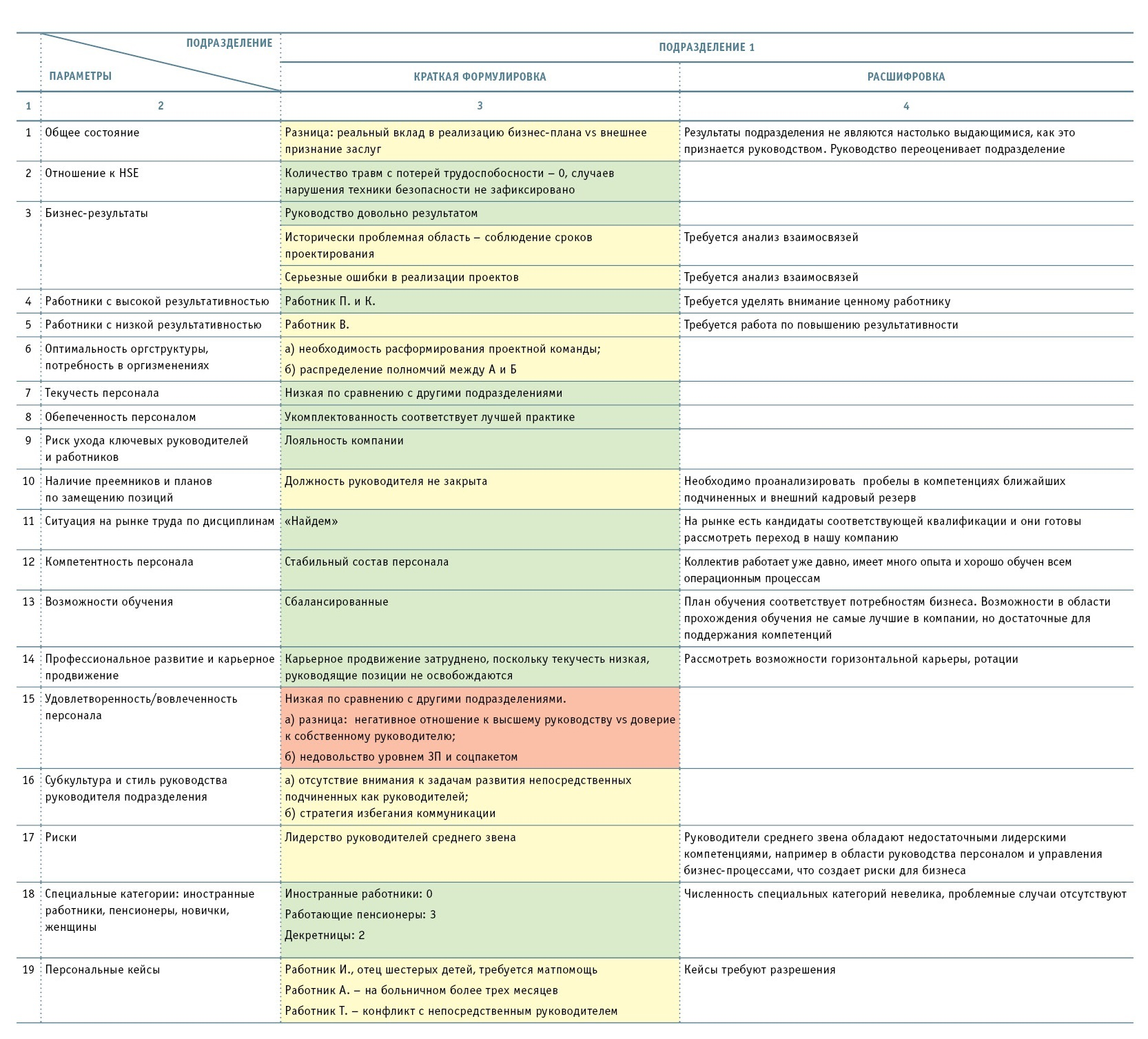 Анализ HR-рисков: методика Human Capital Review