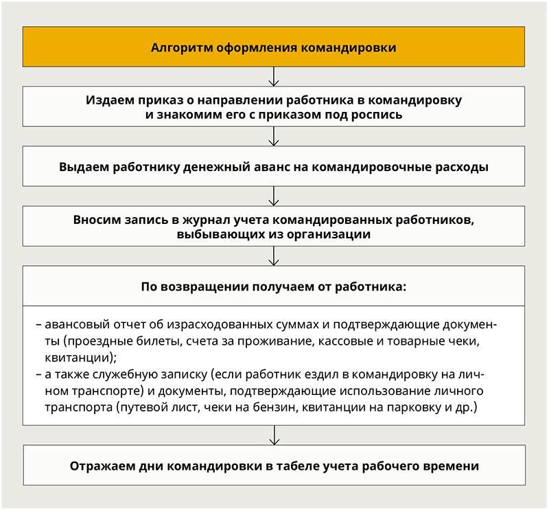 образец приказ на командировку генерального директора - фото 9