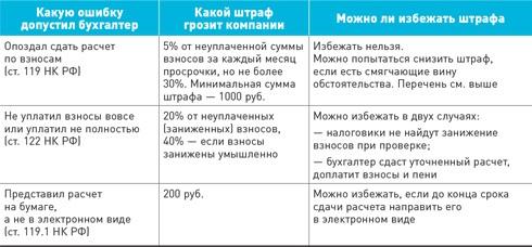 Как отменить штрафы по отчетности в ФНС и Росстат