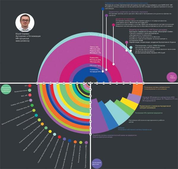 Приходят резюме, в которых вся информация – в виде графики. Как их читать, чтобы составить верное представление о кандидате
