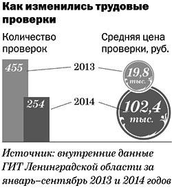 В Ленинградской области проверки трудовой инспекции стали проходить реже