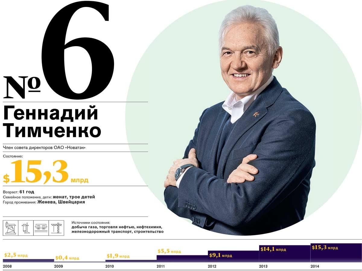журнал forbes выпуск с сулейсаном каримовым
