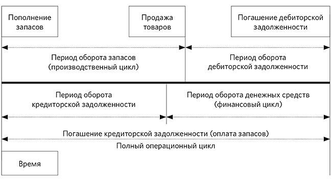Пример взаимосвязи и соотношения периодов в операционном цикле
