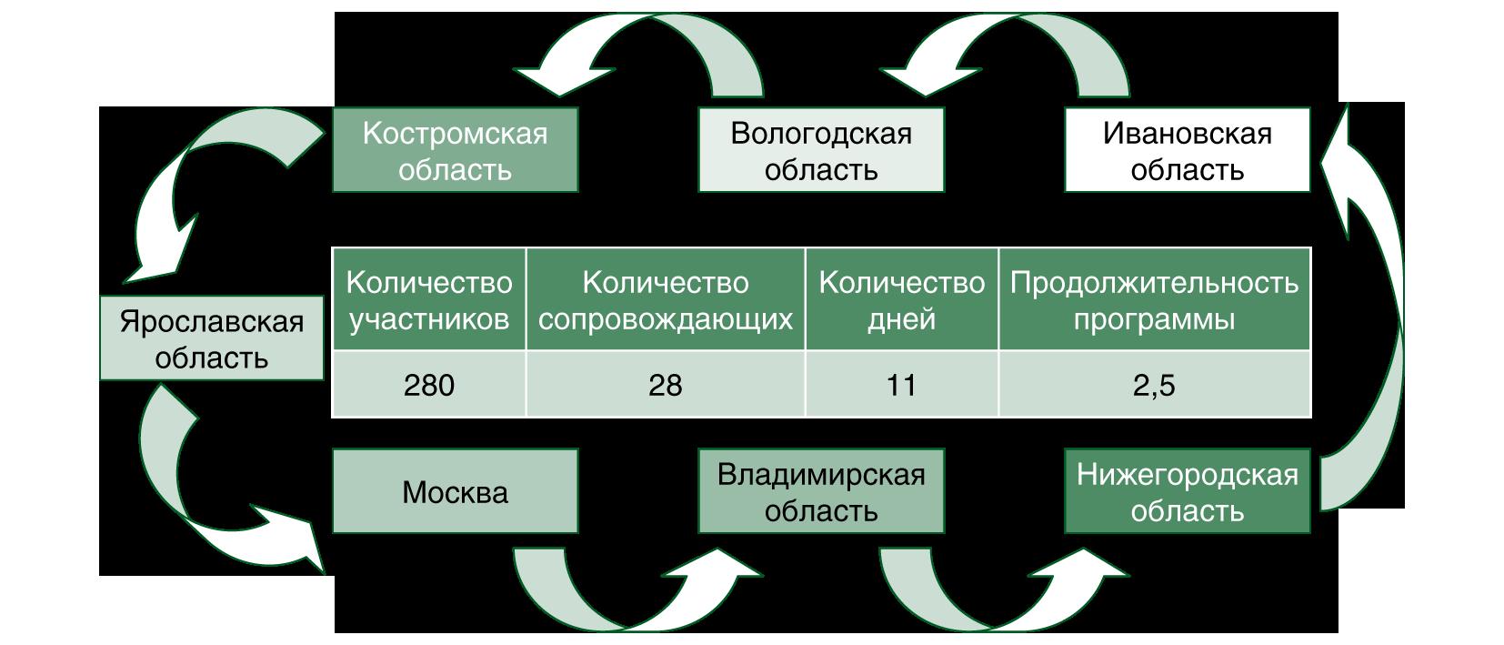 Проект патриотического воспитания школьников «Узоры городов России»