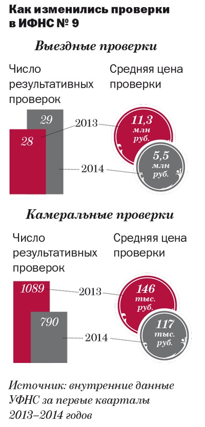 ИФНС № 9 по Москве: стала безопаснее на проверках