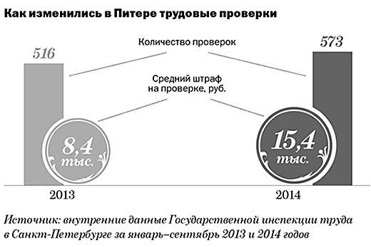 Какими будут проверки трудовой инспекции в 2015 году в Санкт-Петербурге