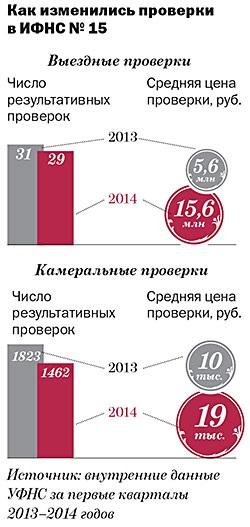 ИФНС № 15 по Москве: усилила выездные ревизии