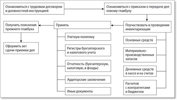 образец акта приема передачи дел главного бухгалтера