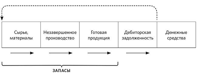 Формирование оптимальных запасов сырья и готовой продукции. Опыт предприятия
