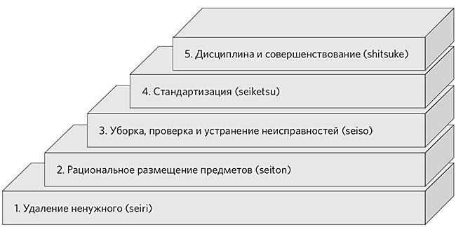 Опыт внедрения системы 5S на производственном предприятии