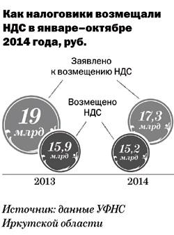 Иркутск. Инспекторы возмещают почти весь НДС