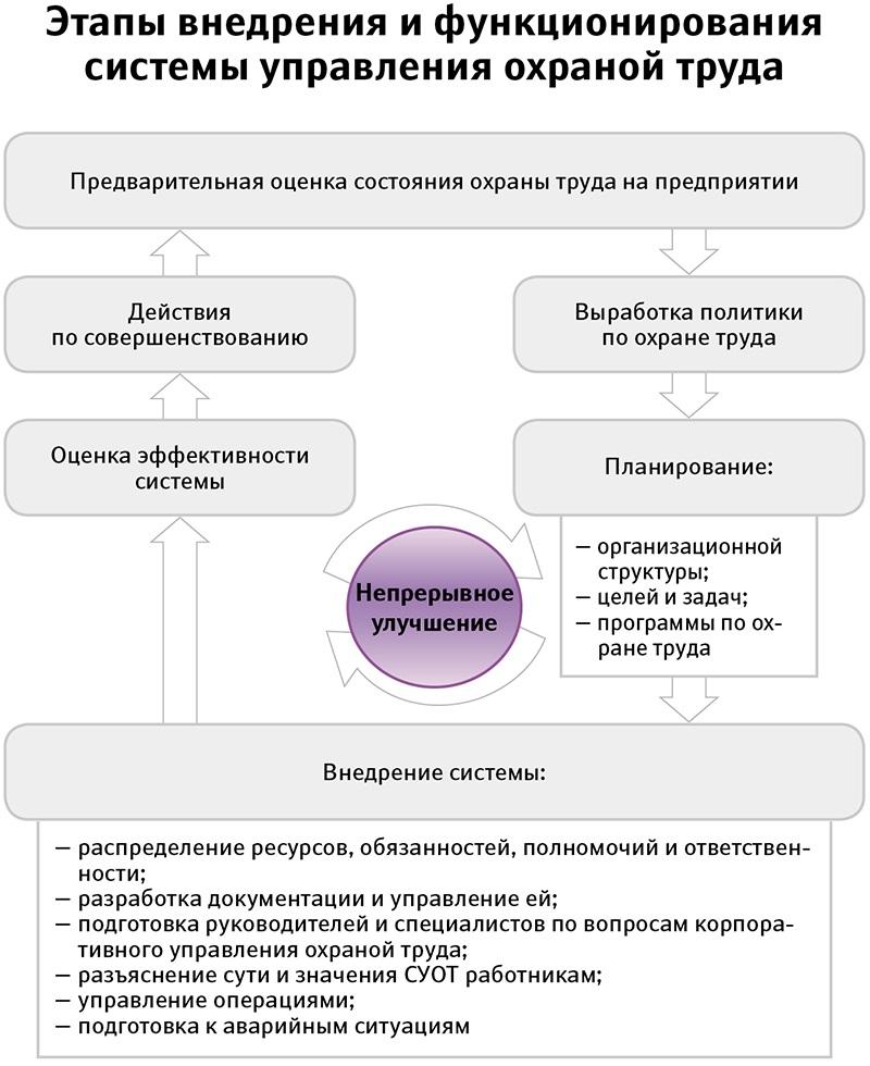 Разработка системы управления охраной труда: зачем это нужно?