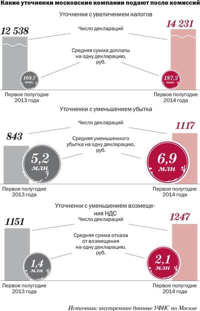 В Подмосковье усилились все налоговые комиссии