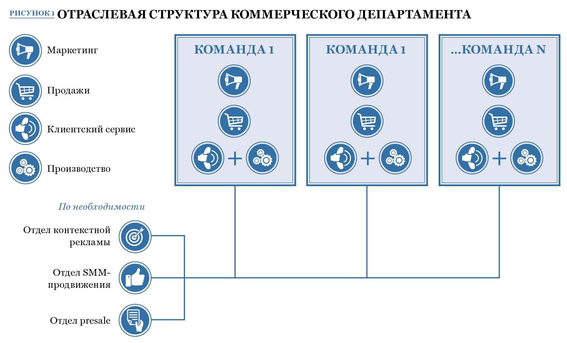 структура коммерческого отдела