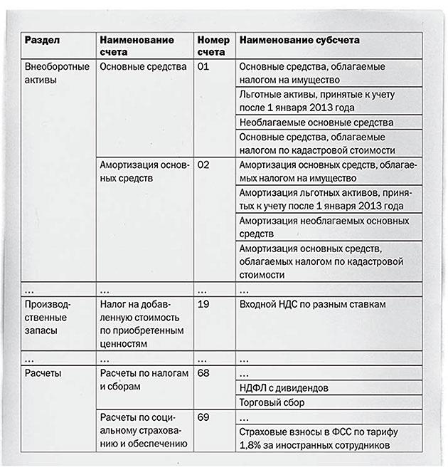 план счетов для торговой организации образец - фото 9