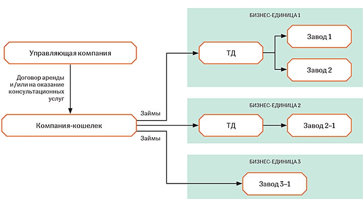 Примерная структура холдинга
