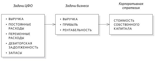 Организация бюджетирования на предприятии