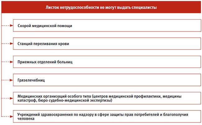 Больничный лист купить официально в Щелково