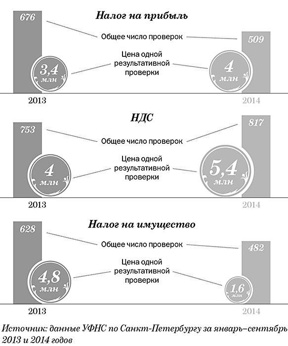 Выездные налоговые проверки в Санкт-Петербурге стали дороже