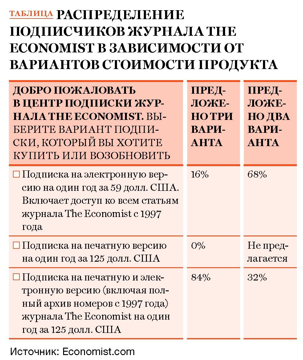 поведенческая экономика