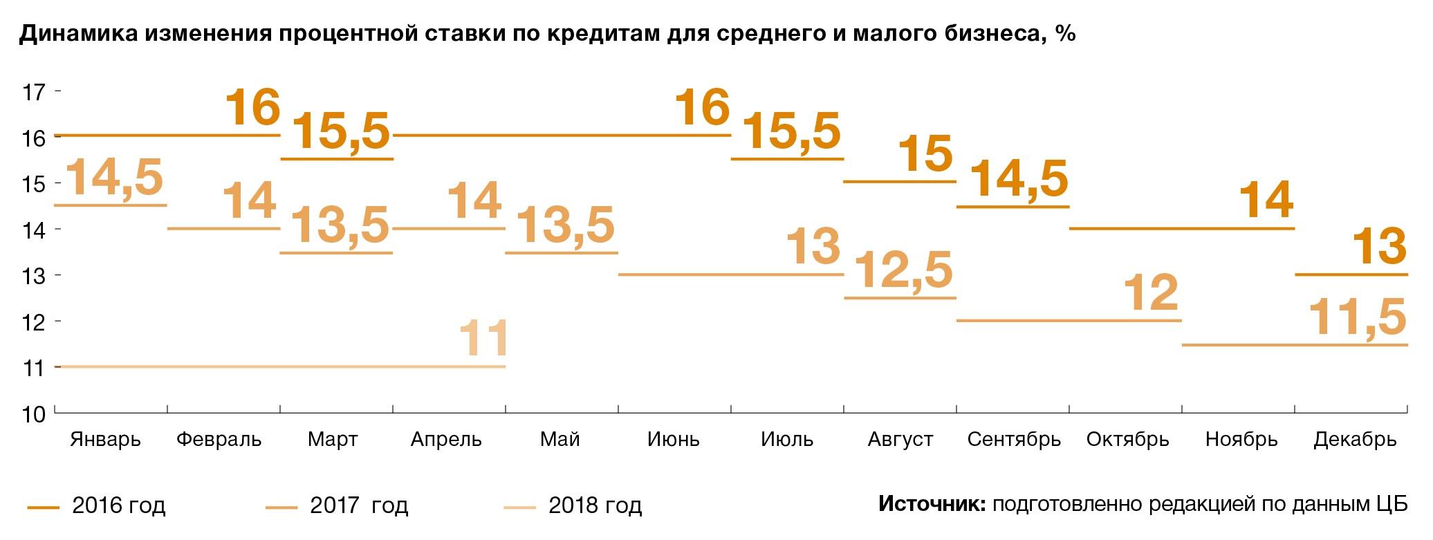 проценты по займам в 2021 году