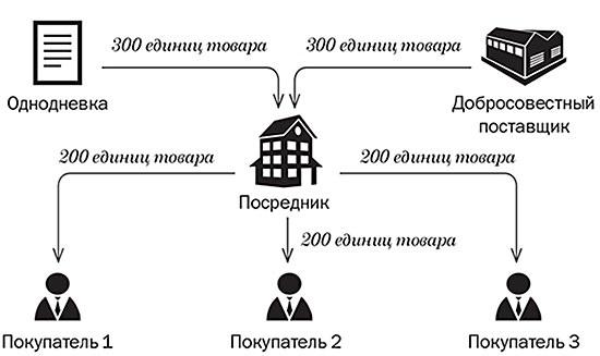 Как поправки в кодекс изменят популярные схемы по НДС