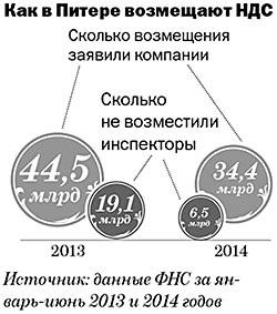 Как возместить НДС в Санкт-Петербурге