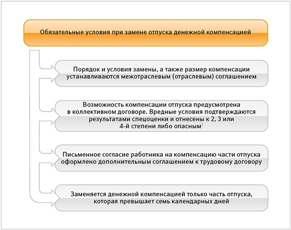 образец приказ на замену отпуска денежной компенсацией