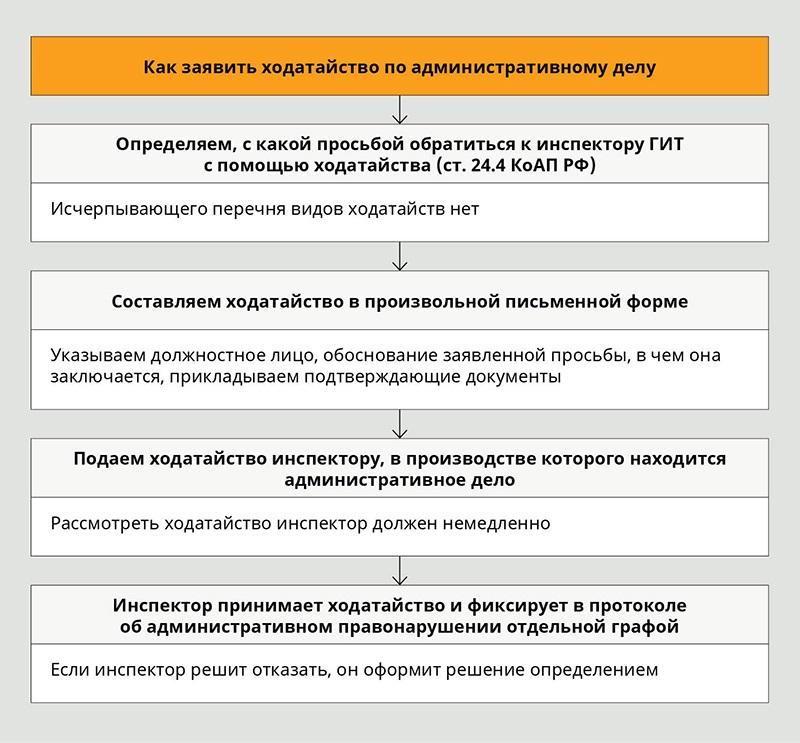 Апелляция кассационная надзорная коап