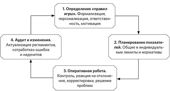 Гдз по русскому языку за 5 Класс Мнемозина Львов Львова
