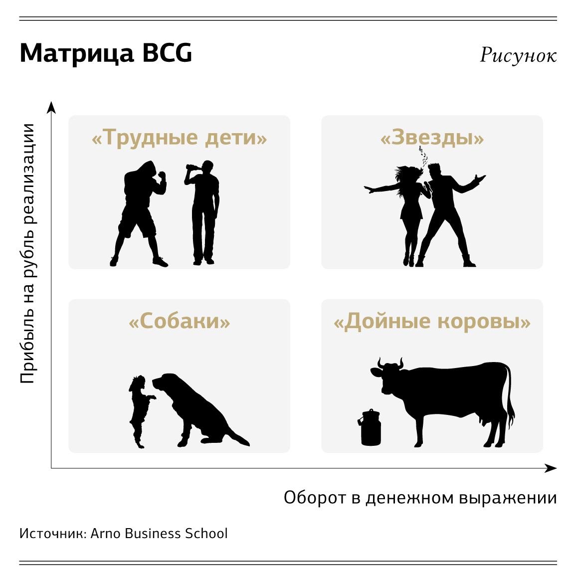 бизнес с дойными коровами