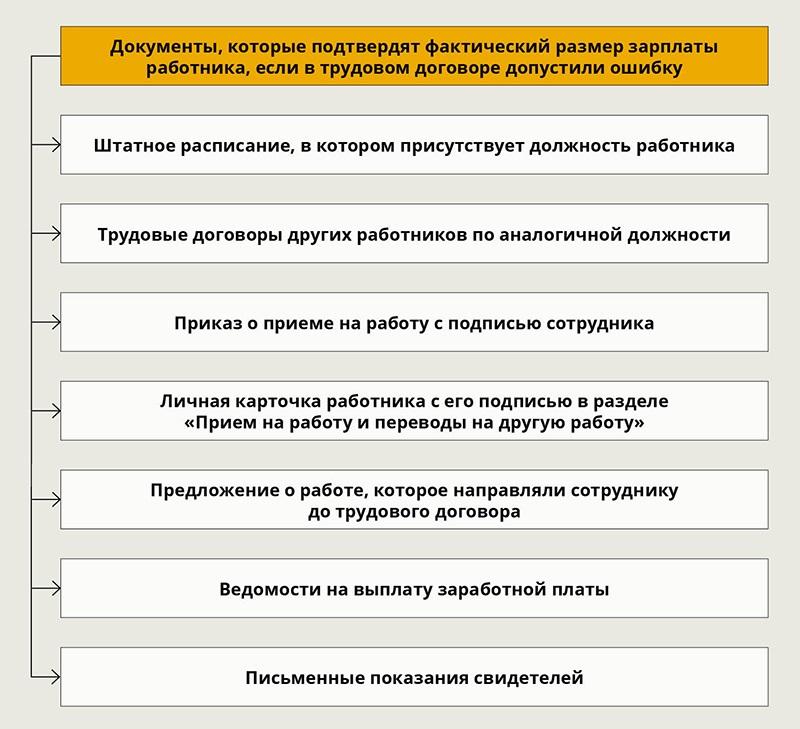 Ошибки в трудовом договоре и их исправление